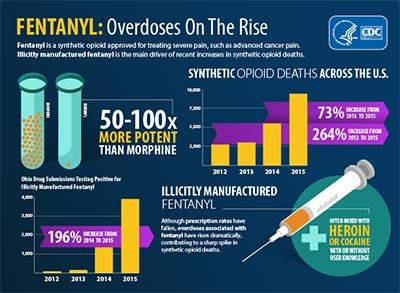 CDC-Fentanyl-overdoses-rise-400w